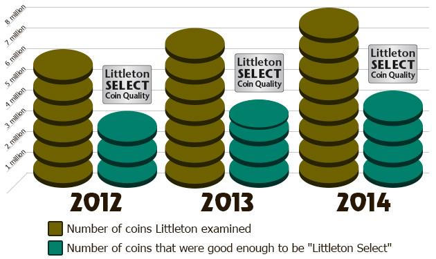 Littleton Select Quality